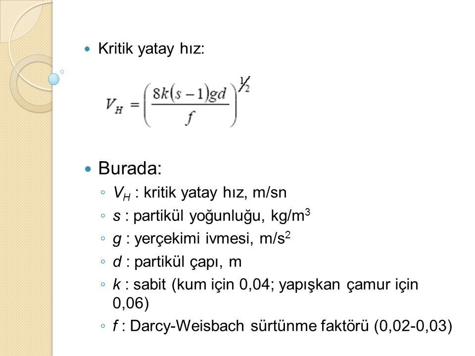 Burada: Kritik yatay hız: VH : kritik yatay hız, m/sn