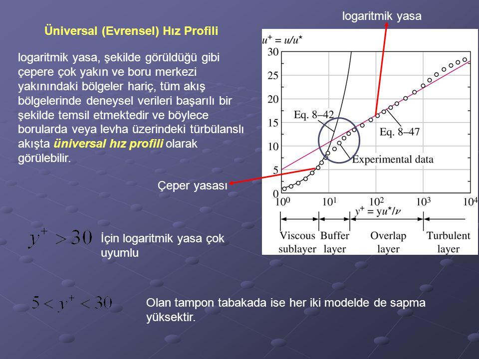 logaritmik yasa Üniversal (Evrensel) Hız Profili.