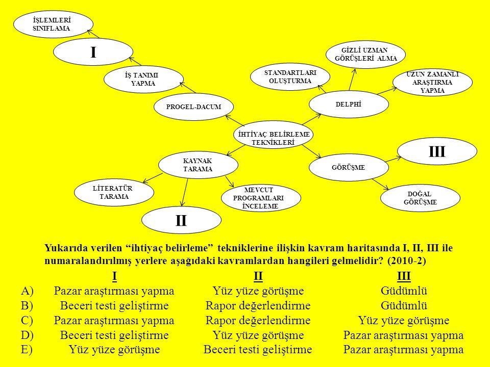 I III II I II III A) Pazar araştırması yapma Yüz yüze görüşme Güdümlü