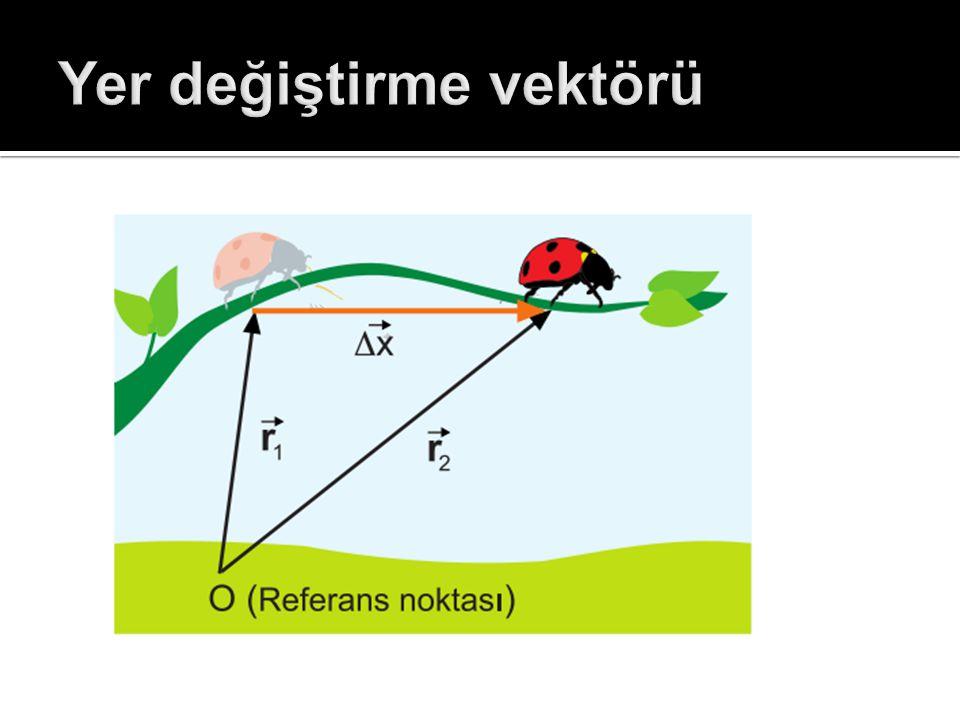 Yer değiştirme vektörü