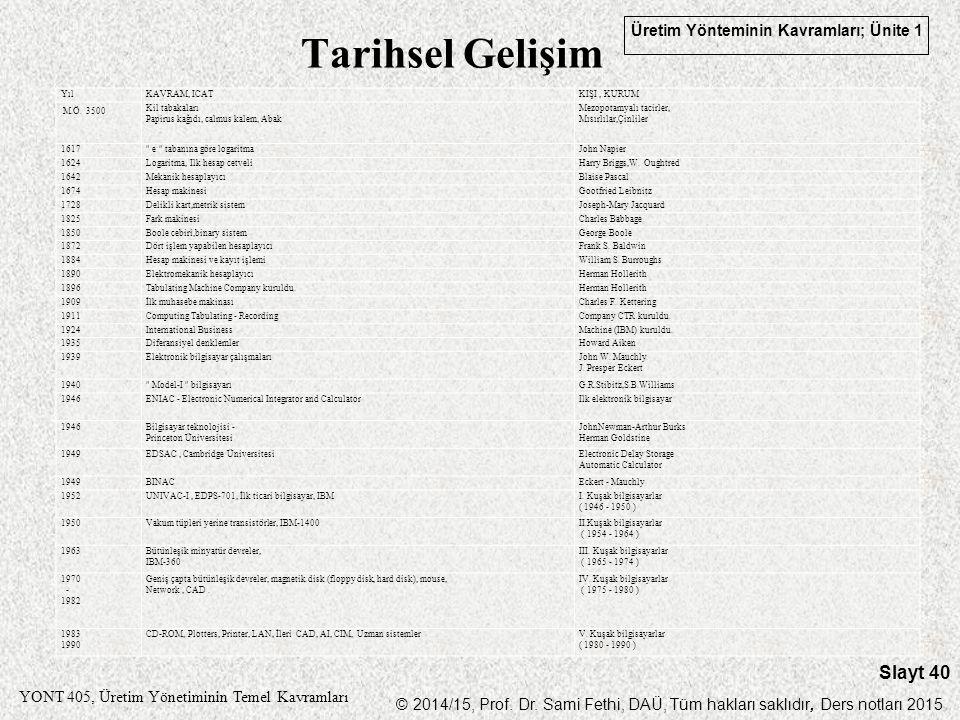 Tarihsel Gelişim Yıl KAVRAM, ICAT KIŞI , KURUM M.Ö. 3500