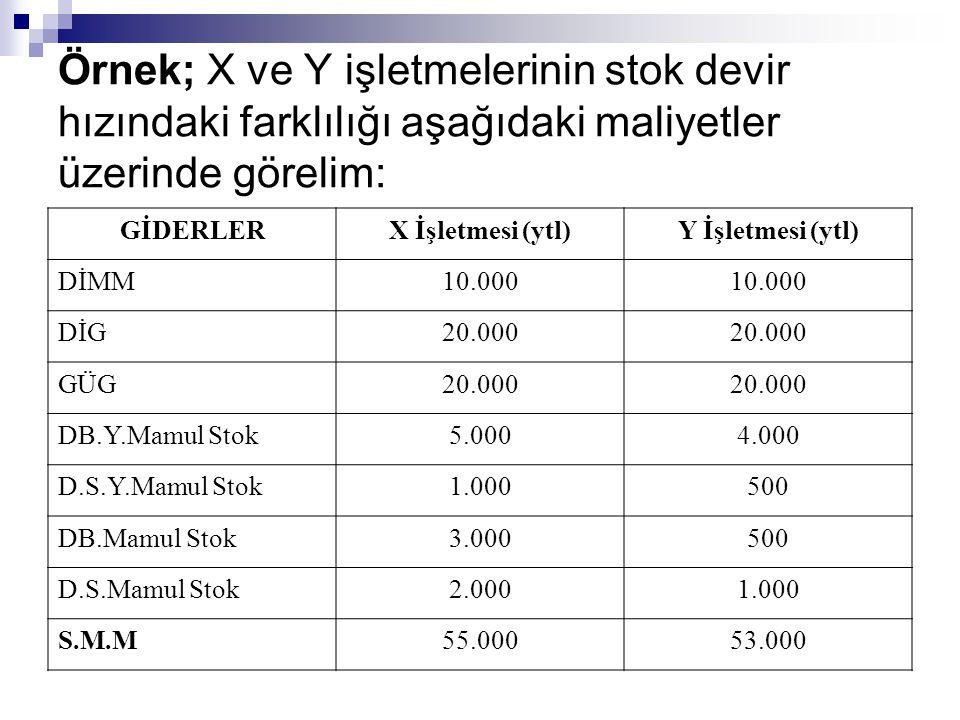 Örnek; X ve Y işletmelerinin stok devir hızındaki farklılığı aşağıdaki maliyetler üzerinde görelim: