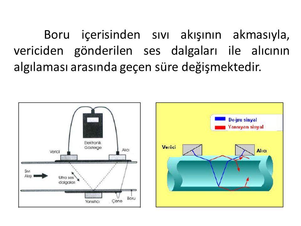Boru içerisinden sıvı akışının akmasıyla, vericiden gönderilen ses dalgaları ile alıcının algılaması arasında geçen süre değişmektedir.