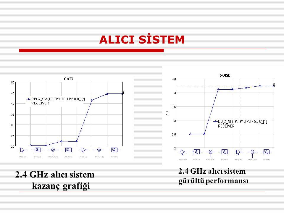 ALICI SİSTEM 2.4 GHz alıcı sistem kazanç grafiği 2.4 GHz alıcı sistem