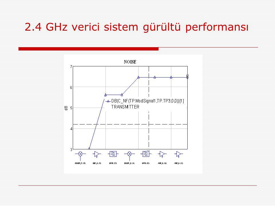 2.4 GHz verici sistem gürültü performansı