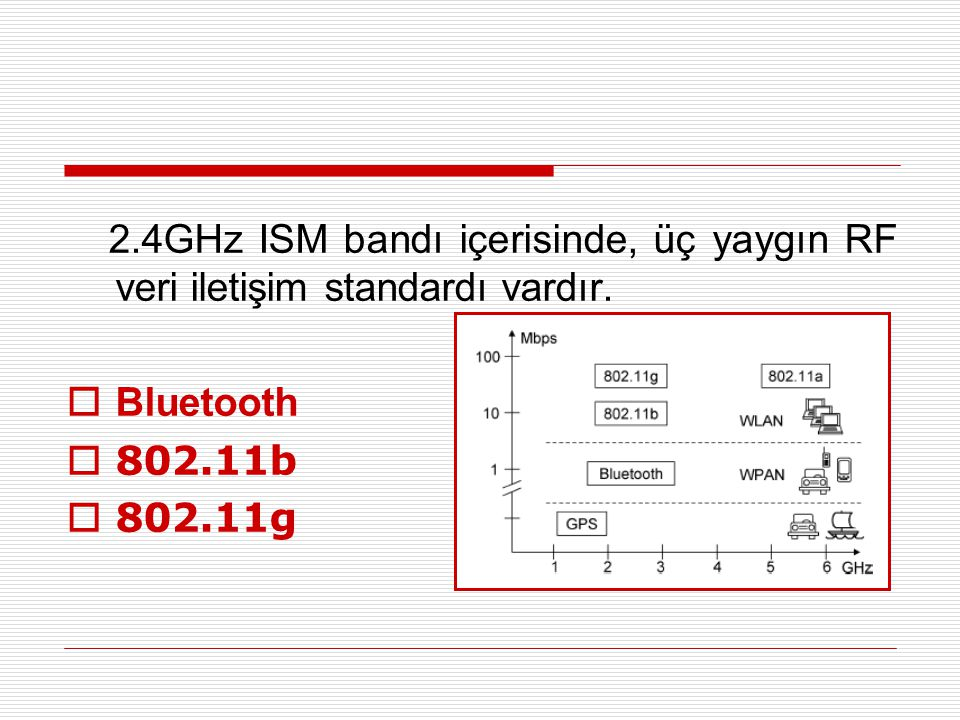 2.4GHz ISM bandı içerisinde, üç yaygın RF veri iletişim standardı vardır.