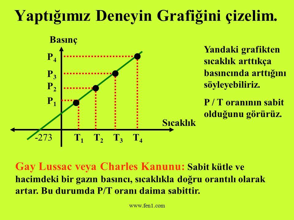 Yaptığımız Deneyin Grafiğini çizelim.