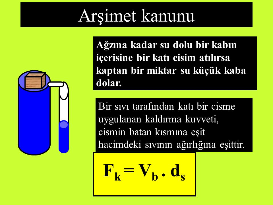 Arşimet kanunu Fk = Vb . ds