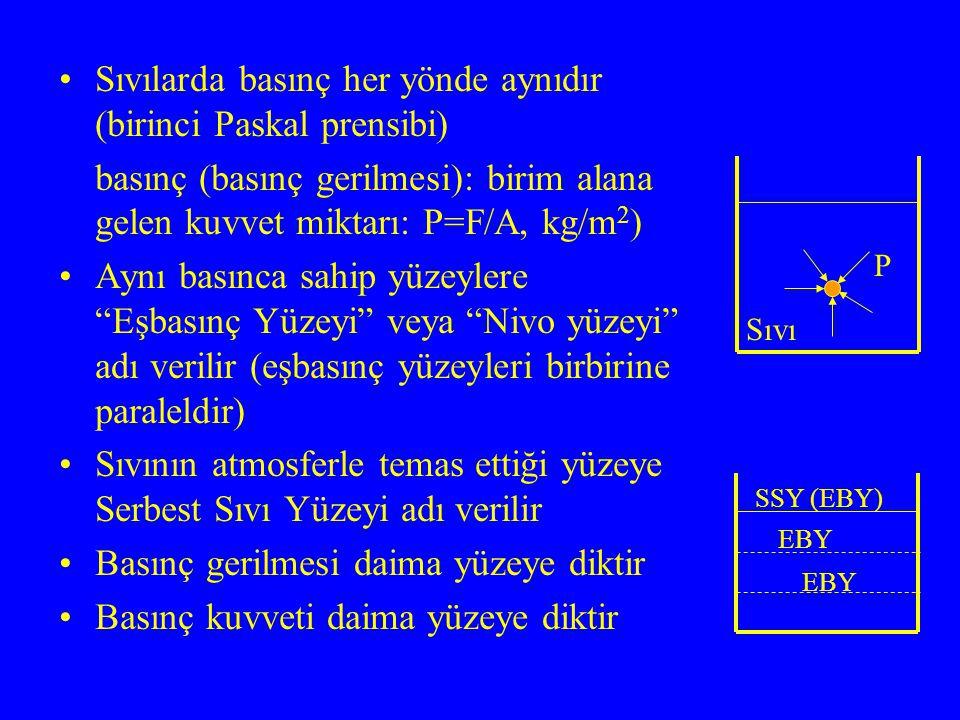 Sıvılarda basınç her yönde aynıdır (birinci Paskal prensibi)