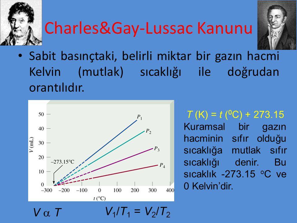 Charles&Gay-Lussac Kanunu