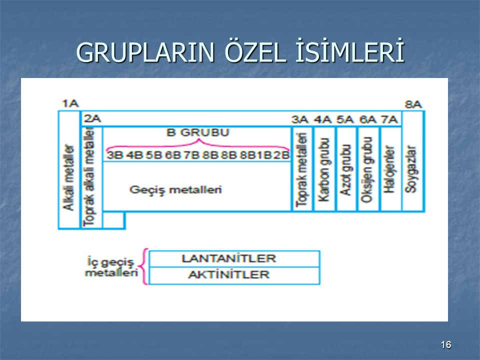 GRUPLARIN ÖZEL İSİMLERİ