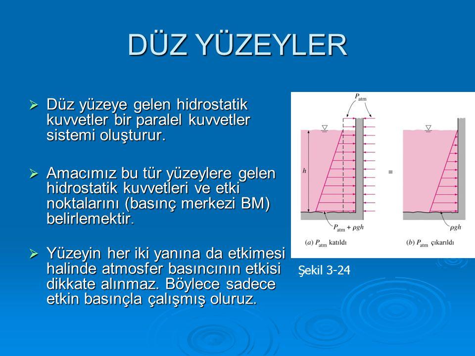 DÜZ YÜZEYLER Düz yüzeye gelen hidrostatik kuvvetler bir paralel kuvvetler sistemi oluşturur.