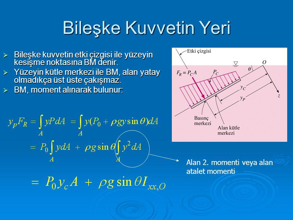 Bileşke Kuvvetin Yeri Bileşke kuvvetin etki çizgisi ile yüzeyin kesişme noktasına BM denir.