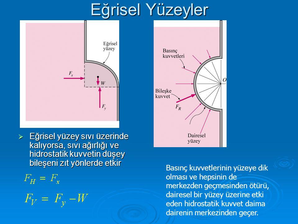 Eğrisel Yüzeyler Eğrisel yüzey sıvı üzerinde kalıyorsa, sıvı ağırlığı ve hidrostatik kuvvetin düşey bileşeni zıt yönlerde etkir.