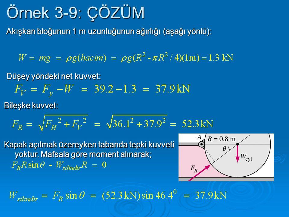 Örnek 3-9: ÇÖZÜM Akışkan bloğunun 1 m uzunluğunun ağırlığı (aşağı yönlü): Düşey yöndeki net kuvvet: