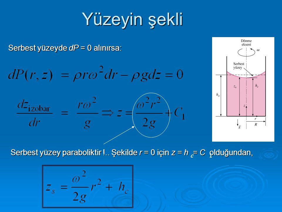 Yüzeyin şekli Serbest yüzeyde dP = 0 alınırsa: