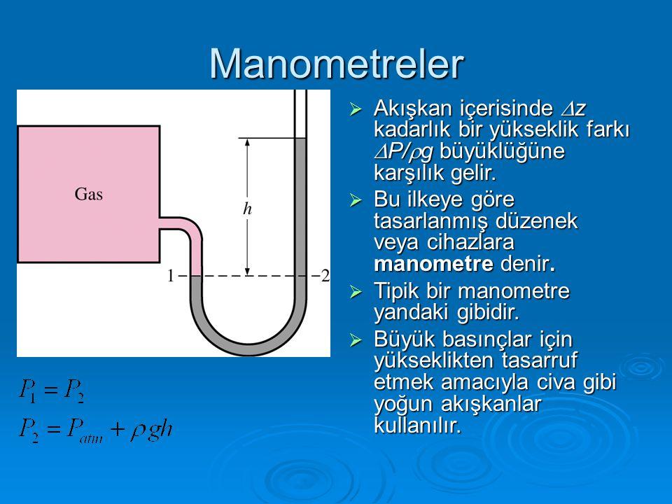 Manometreler Akışkan içerisinde Dz kadarlık bir yükseklik farkı DP/rg büyüklüğüne karşılık gelir.