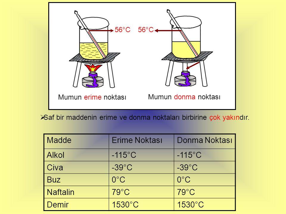 Madde Erime Noktası Donma Noktası Alkol -115°C Civa -39°C Buz 0°C