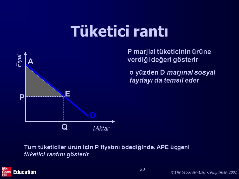 Üretici rantı P LAC = LMC D Q Fiyat Üretici rantı toplam