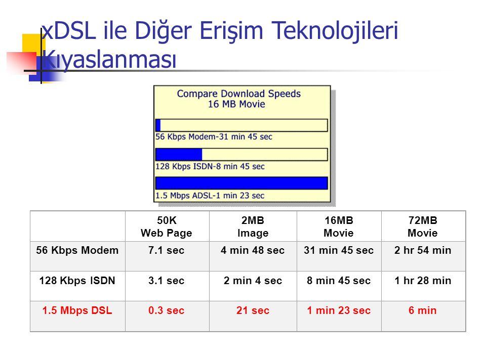 xDSL ile Diğer Erişim Teknolojileri Kıyaslanması