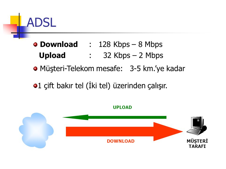 ADSL Download : 128 Kbps – 8 Mbps Upload : 32 Kbps – 2 Mbps