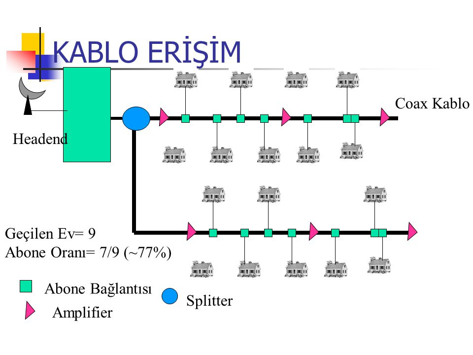 KABLO ERİŞİM Coax Kablo Headend Geçilen Ev= 9 Abone Oranı= 7/9 (~77%)