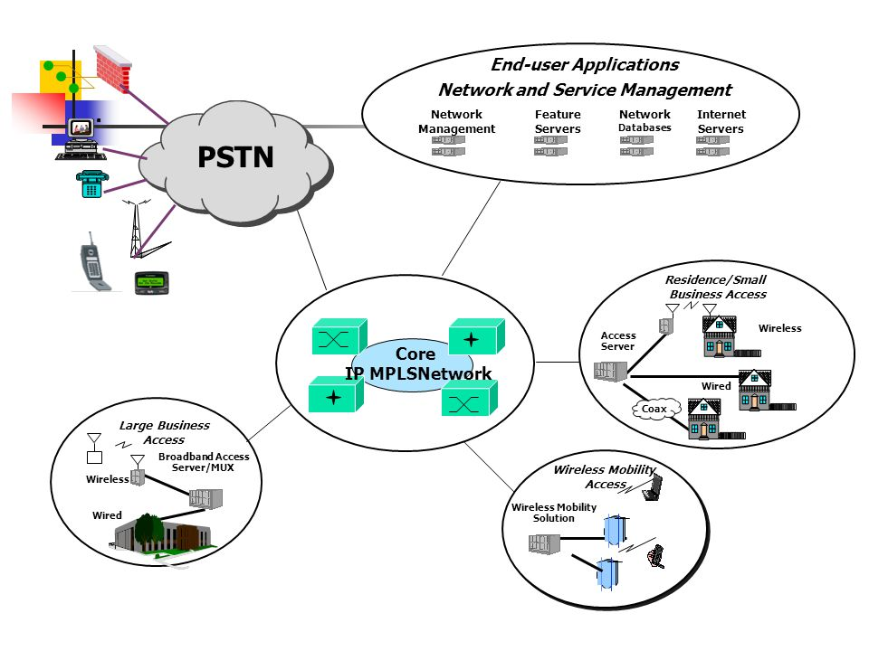PSTN End-user Applications Network and Service Management Core