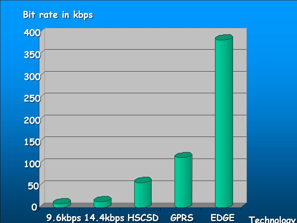 10.04.2017 BİL 456/552 İnternet Mimarisi Bit rate in kbps 400 350 300