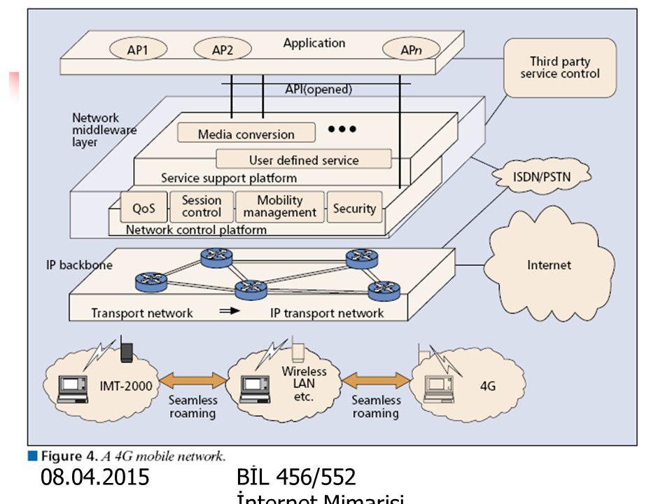 10.04.2017 BİL 456/552 İnternet Mimarisi