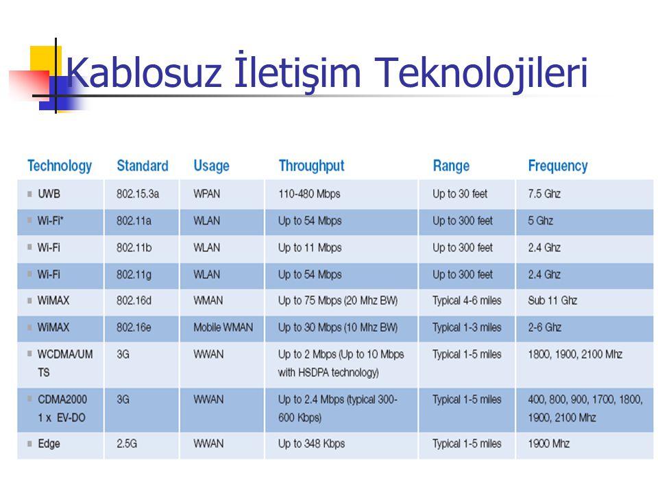Kablosuz İletişim Teknolojileri