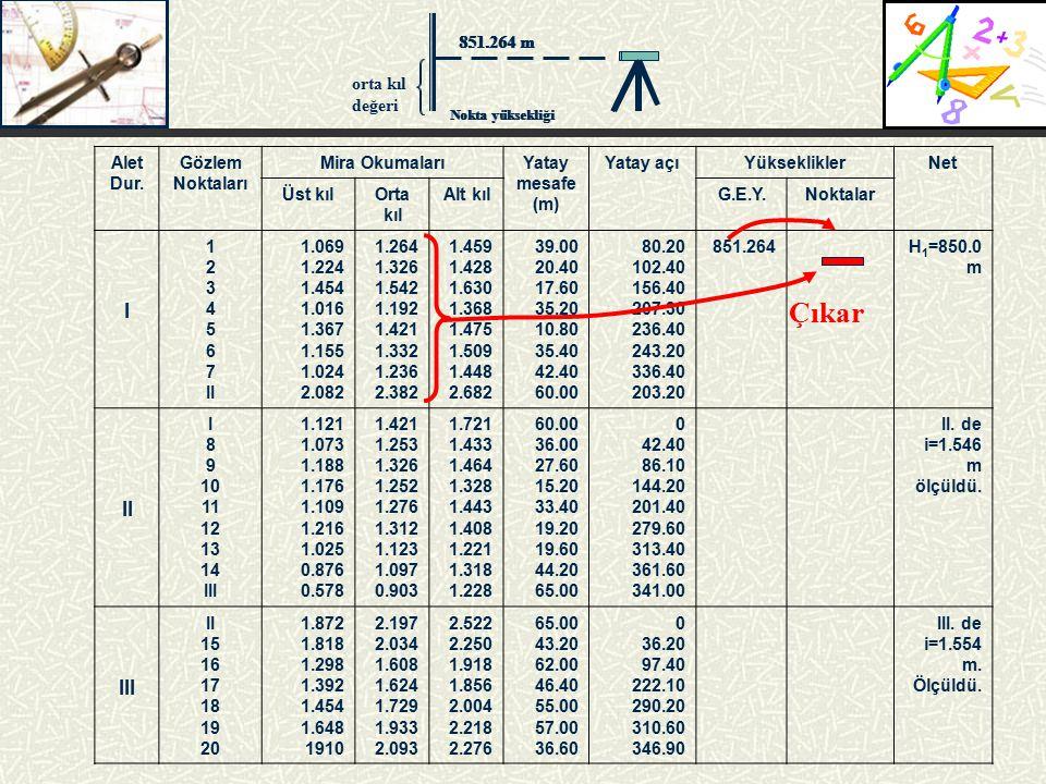 Çıkar I 851.264 m orta kıl değeri Alet Dur. Gözlem Noktaları