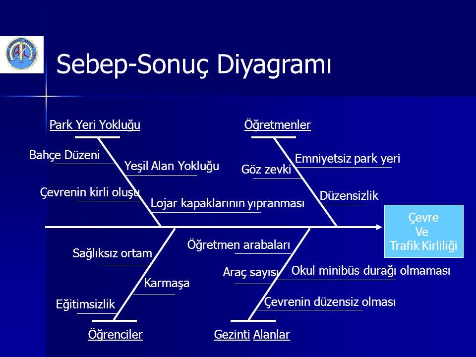 Sebep-Sonuç Diyagramı