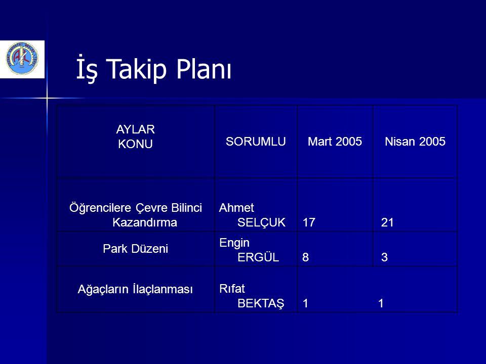 İş Takip Planı AYLAR KONU SORUMLU Mart 2005 Nisan 2005