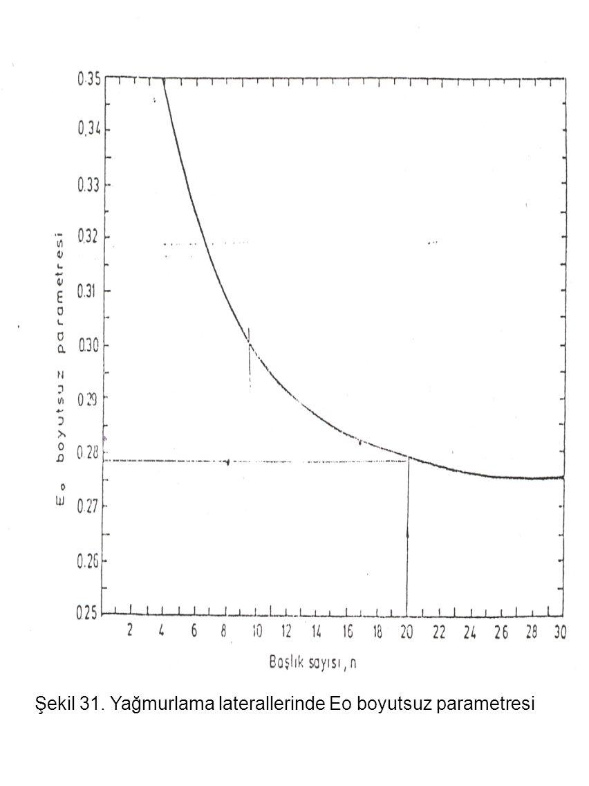 Şekil 31. Yağmurlama laterallerinde Eo boyutsuz parametresi