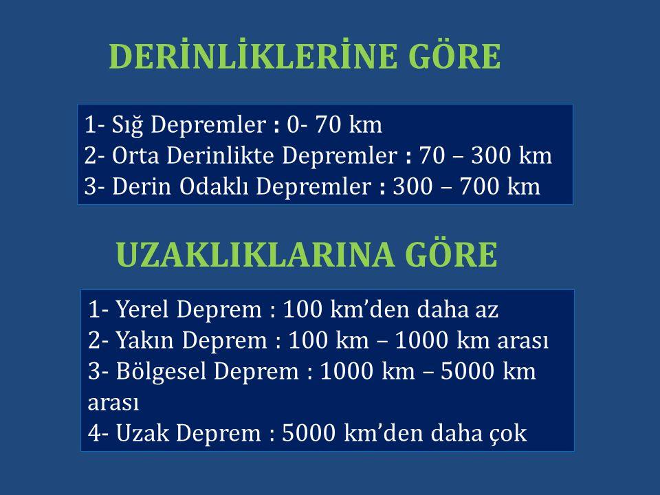 DERİNLİKLERİNE GÖRE UZAKLIKLARINA GÖRE 1- Sığ Depremler : 0- 70 km