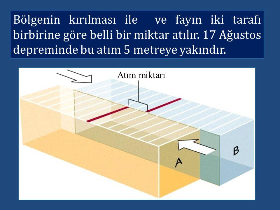 Bölgenin kırılması ile ve fayın iki tarafı birbirine göre belli bir miktar atılır. 17 Ağustos depreminde bu atım 5 metreye yakındır.