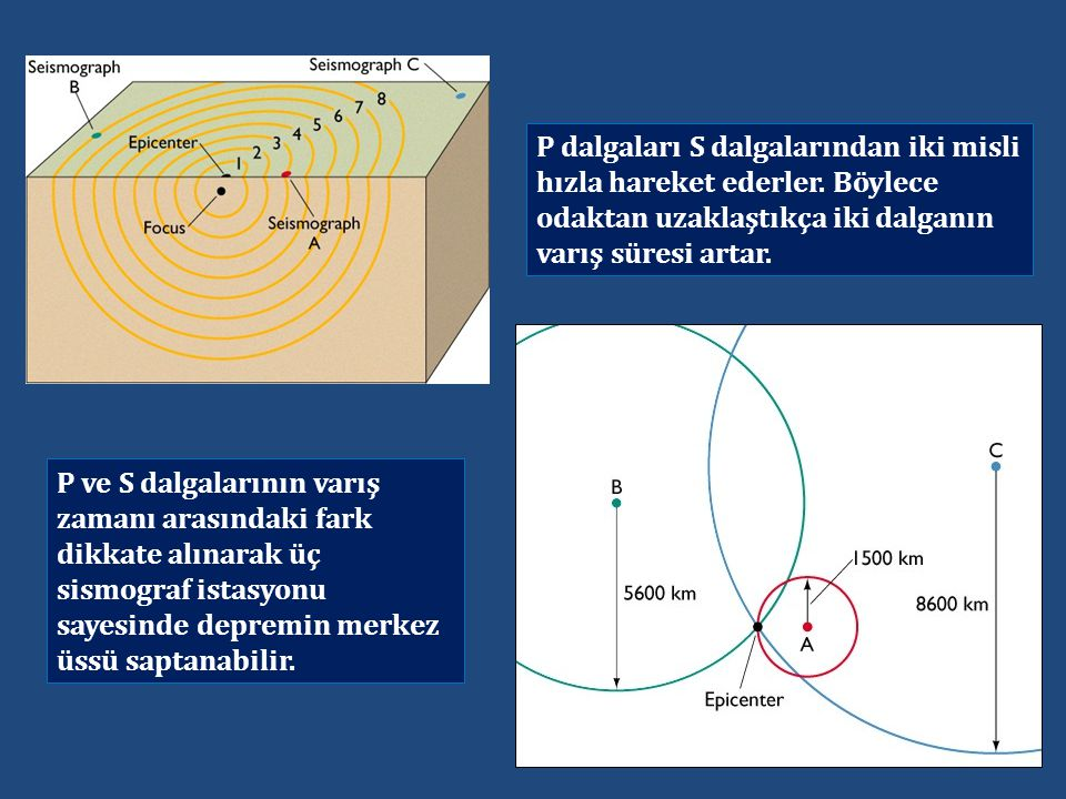 P dalgaları S dalgalarından iki misli hızla hareket ederler