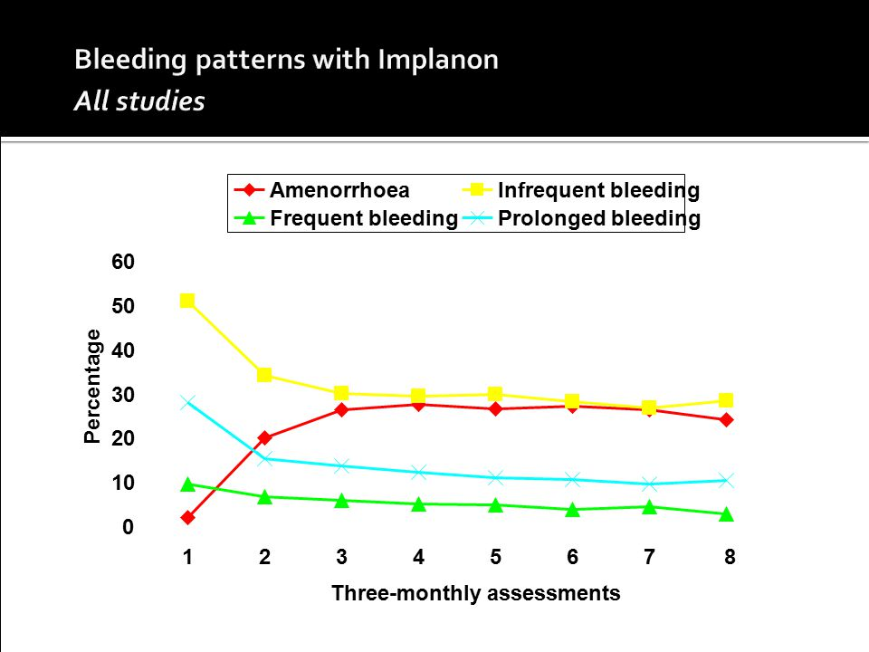 Bleeding patterns with Implanon All studies