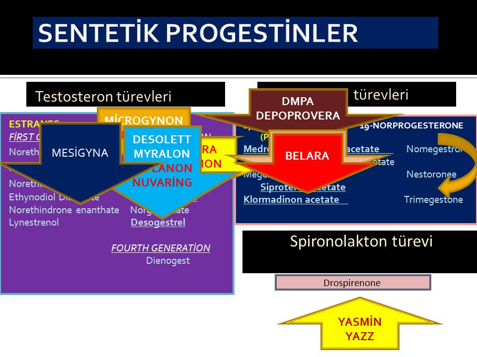 SENTETİK PROGESTİNLER