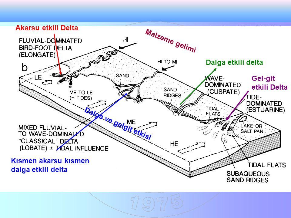 Akarsu etkili Delta Malzeme gelimi. Dalga etkili delta. Gel-git etkili Delta. Dalga ve gelgit etkisi.