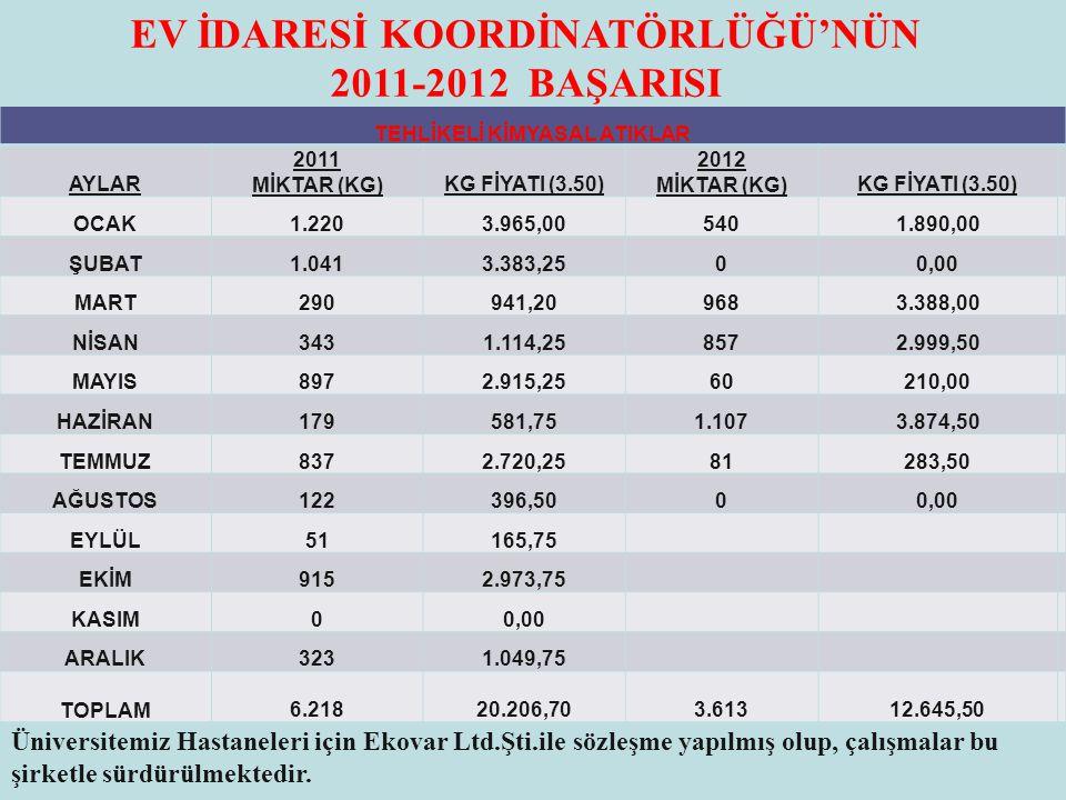 EV İDARESİ KOORDİNATÖRLÜĞÜ'NÜN 2011-2012 BAŞARISI