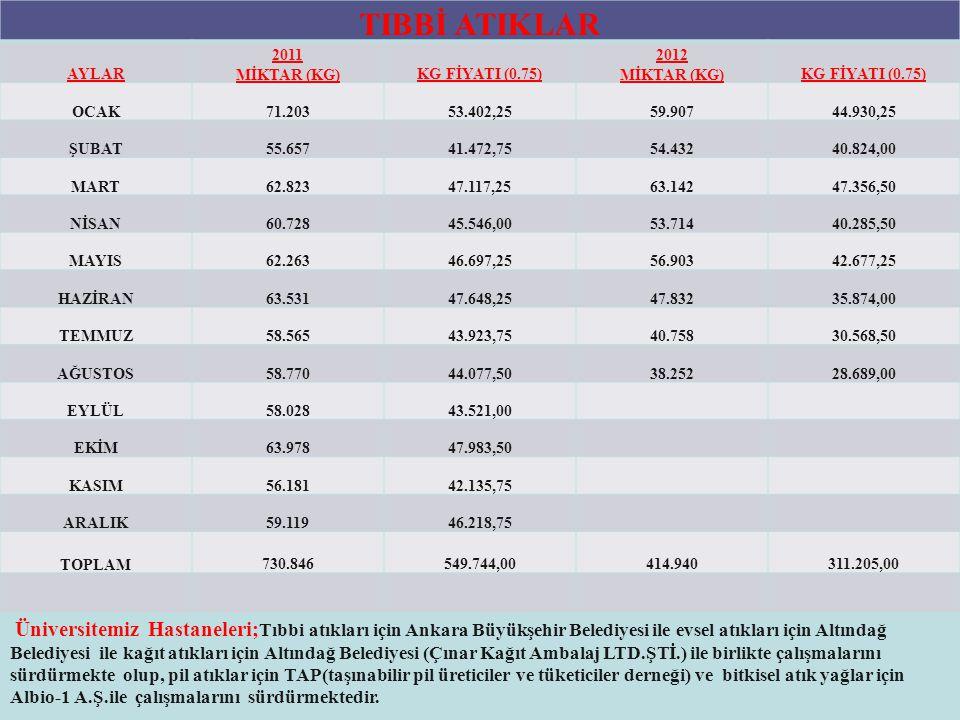 TIBBİ ATIKLAR AYLAR. 2011 MİKTAR (KG) KG FİYATI (0.75) 2012 MİKTAR (KG) OCAK. 71.203. 53.402,25.