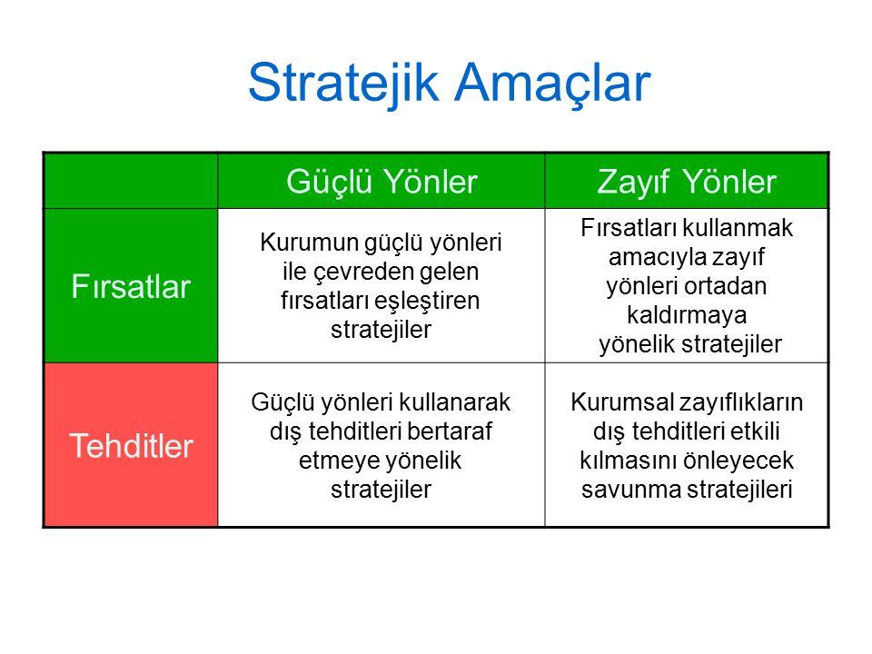 Stratejik Amaçlar Güçlü Yönler Zayıf Yönler Fırsatlar Tehditler
