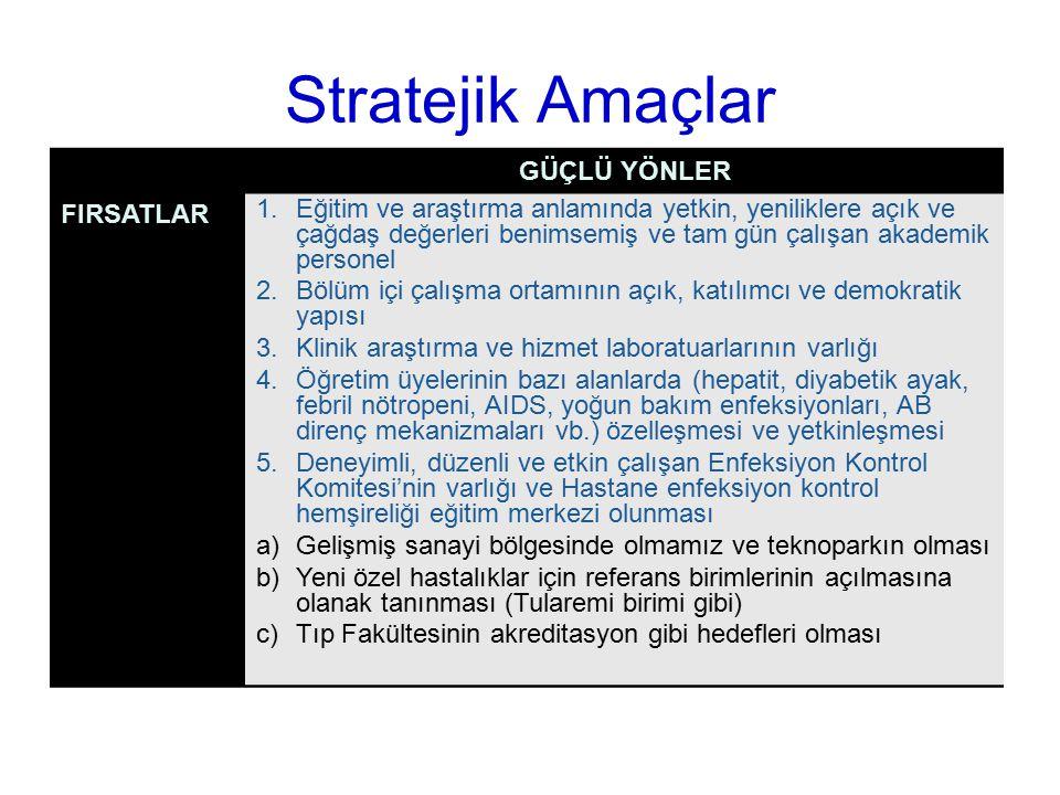 Stratejik Amaçlar GÜÇLÜ YÖNLER FIRSATLAR