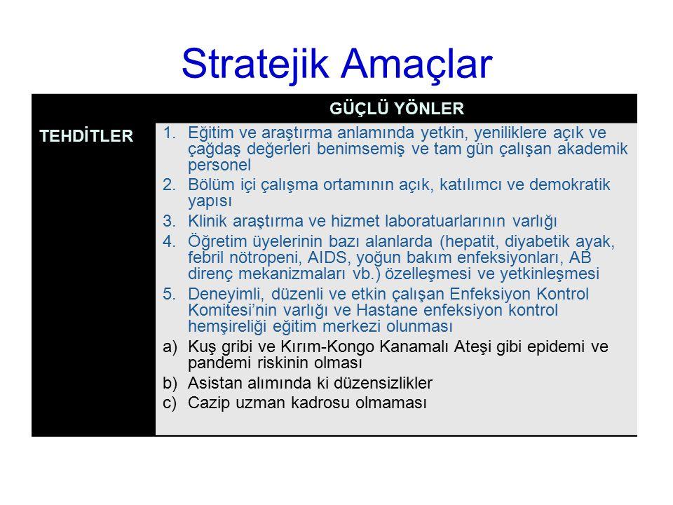 Stratejik Amaçlar GÜÇLÜ YÖNLER TEHDİTLER