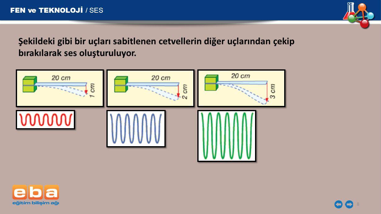 FEN ve TEKNOLOJİ / SES Şekildeki gibi bir uçları sabitlenen cetvellerin diğer uçlarından çekip bırakılarak ses oluşturuluyor.