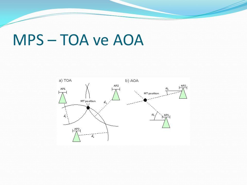 MPS – TOA ve AOA