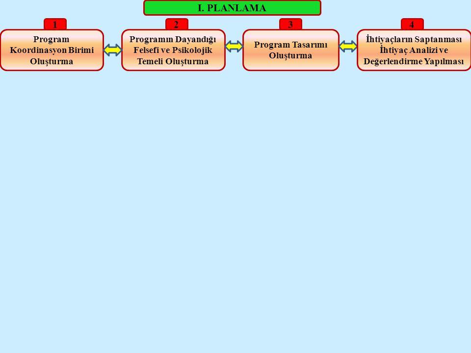 I. PLANLAMA 1 2 3 4 Program Koordinasyon Birimi Oluşturma