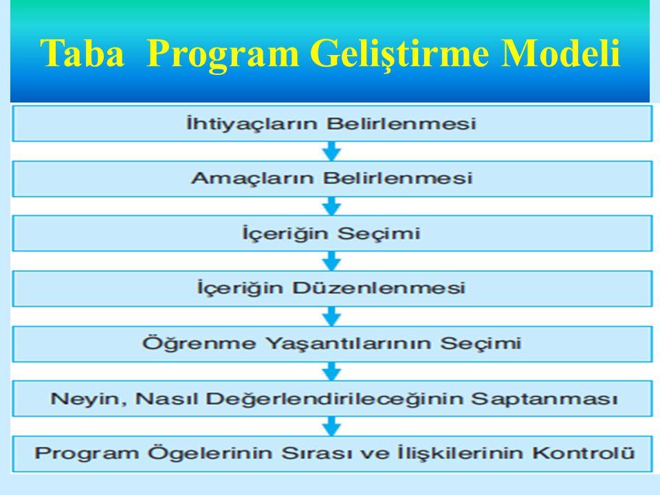 Taba Program Geliştirme Modeli