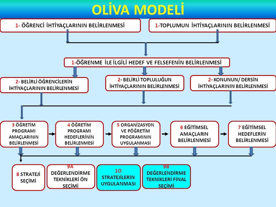 OLİVA MODELİ 1- ÖĞRENCİ İHTİYAÇLARININ BELİRLENMESİ